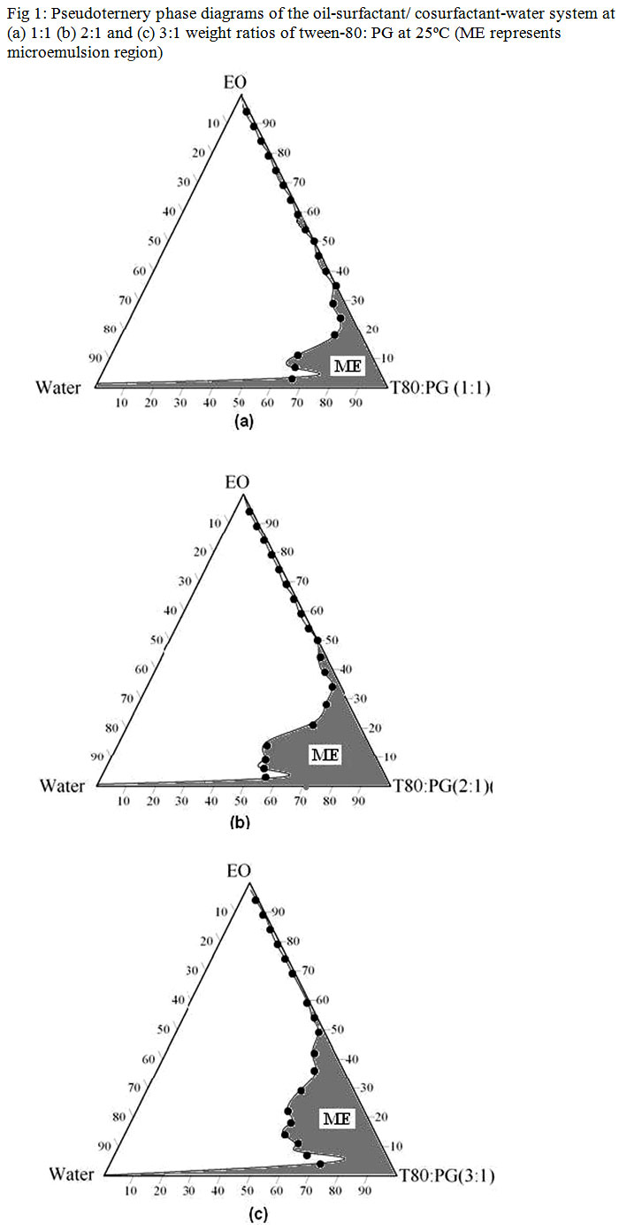 Preparation and evaluation of valdecoxib emulgel formulations click here to view figure pooptronica