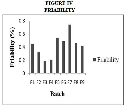 Formulation and Evaluation of Extended Release Matrix Tablet
