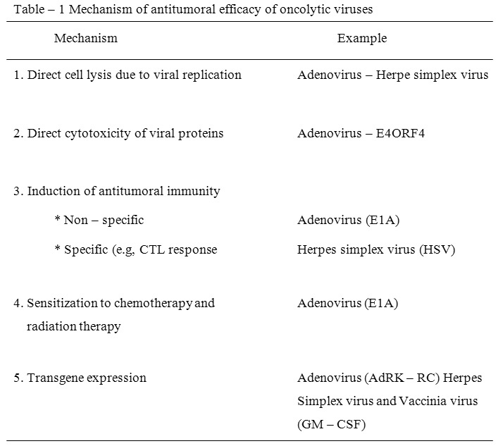 Oncolytic Viruses for the Treatment of Cancer (A Review