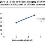 Figure 1a: Free radical scavenging activity of Ethanolic leaf extract of Ricinus communis