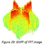 Figure 29: GHPF of FFT image