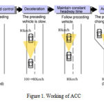 Figure 1. Working of ACC