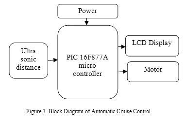 Fully automated cruise control system using ultrasonic sensor figure 3 block diagram of automatic cruise control ccuart Choice Image