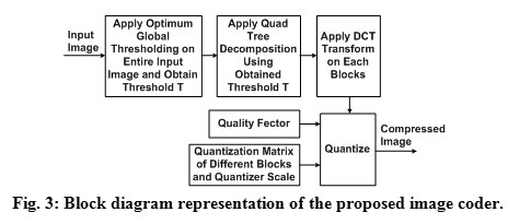 Optimum global thresholding based variable block size dct coding for click here to view figure ccuart Gallery