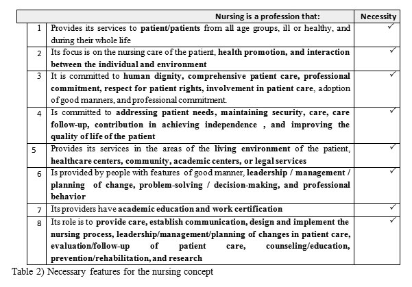 "health promotion concept analysis 87 mental formulation of experience"" and state that concepts are extracted from life experiences, clinical practice or research concept analysis consists of concept identification and definition."