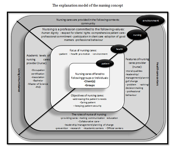 concept analysis on the theory of caring Caring is the central concept in the discipline of nursing, therefore caring is the principle objective of the nursing profession if it is delivered correctly, caring can preserve life or allow a patient to have a peaceful death (burhans & alligood, 2010.