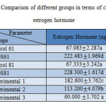 Table 1. Comparison of different groups in terms of changes in estrogen hormone