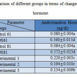 Table 3. Comparison of different groups in terms of changes in andrestandion hormone