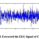 Fig 2.1: Extracted the EEG Signal of C4A1