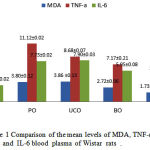 Figure 1: Comparison of the mean levels of MDA, TNF-α, and IL-6 blood plasma of Wistar rats.