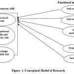 Figure 1: Conceptual Model of Research