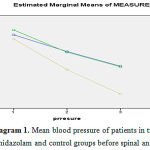 Figure 1: Mean blood pressure of patients in tramadol, midazolam and control groups before spinal anesthesia