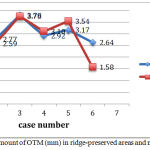 Figure 5: Graph of the amount of OTM (mm) in ridge-preserved areas and naturally healed sockets.