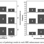 Figure 4: Frequency of pathology results in each MRI enhancement curves and vice versa