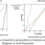 Figure 1: ROC curve of sensitivity and specificity of Amylase and Lipase in Diagnosis of Acute Pancreatitis