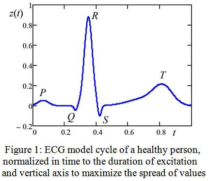 The use of Digital Signal Processing Algorithms for