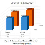 Figure 3: Extraoral And Intraoral Mean Values of malaysian population