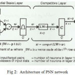 Figure 2: Architecture of PNN network
