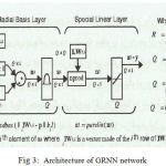 Figure 3: Architecture of GRNN network