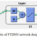 Figure 8: Schematic of FTDNN network designed in Matlab