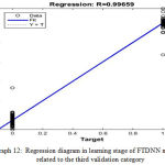 Graph 12: Regression diagram in learning stage of FTDNN network, related to the third validation category