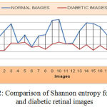 Figure 12: Comparison of Shannon entropy for normal and diabetic retinal images
