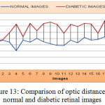 Figure 13: Comparison of optic distance for normal and diabetic retinal images