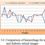 Figure 14: Comparison of hemorrhage for normal and diabetic retinal images