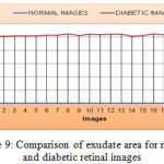 Figure 9: Comparison of exudate area for normal and diabetic retinal images