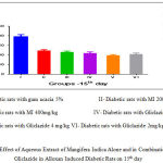 Figure 2 : Effect of Aqueous Extract of Mangifera Indica Alone and in Combination With Gliclazide in Alloxan Induced Diabetic Rats on 15th day