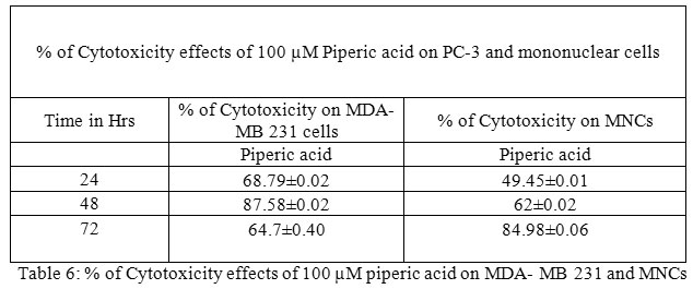 In Vitro Evaluation of Cytotoxic Properties of Piperic Acid