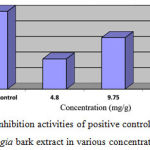 Figure 1: Inhibition activities of positive control and Delonix regia bark extract in various concentrations.