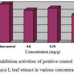 Figure 2: Inhibition activities of positive control and Carica papaya L leaf extract in various concentrations.