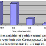 Figure 3: Inhibition activities of positive control and a combination of Delonix regia bark with Carica papaya L leaf extracts in various ratio concentrations: 1:1, 3:1 and 1:3, respectively.