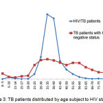 Figure 3: TB patients distributed by age subject to HIV status.
