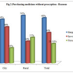 Figure 2: Purchasing medicines without prescrption - Reasons