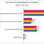 Figure 3: Reasons for not purchasing full course of medicines