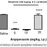 Figure 5: Prevention of acute morphine tolerance by aripiprazole