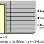 Figure 2: Percentage of the different types of poisoning cases.