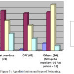 Figure 5: Age distribution and type of Poisoning.