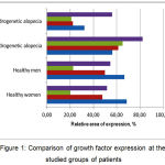 Figure 1: Comparison of the growth factors expression at the studied groups of patients