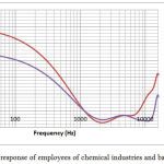 Figure 1: Frequency response of employees of chemical industries and basketball players