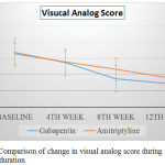 Figure 2: Comparison of change in visual analog score during treatment duration