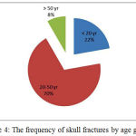 Figure 4: The frequency of skull fractures by age groups