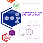 Figure 1: Hierarchical system of Pharmacovigilance Programme of India (PvPI)
