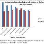 Figure 2: Significant Antibacterial activity of ethanolic extract of Calliandra haematocephala against selected bacterial strains