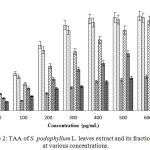 Figure 2: TAA of S. podophyllum L. leaves extract and its fractions at various concentrations.