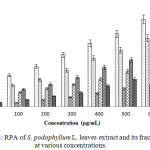 Figure 3: RPA of S. podophyllum L. leaves extract and its fractions at various concentrations.