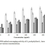 Figure 4: DPPH radical scavenging activity of S. podophyllum L. leaves extract and its fractions at various concentrations.