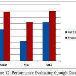 Figure 12: Performance Evaluation through Dice